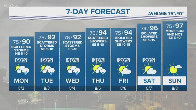Wetter start to the work week   KENS 5 Forecast