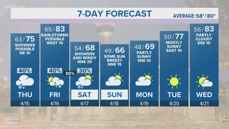 Overcast San Antonio to miss potentially severe weather Wednesday night   KENS 5 Forecast