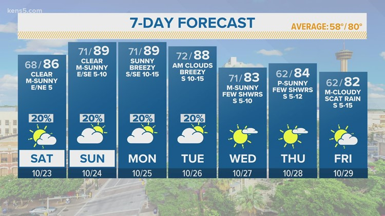 Cloudy to partly cloudy skies are expected across South Texas   FORECAST