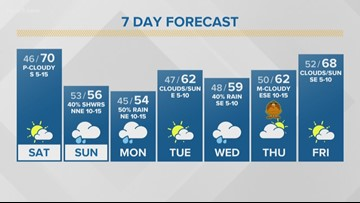 FIRST ALERT: Warmer Saturday, but another cold front Sunday