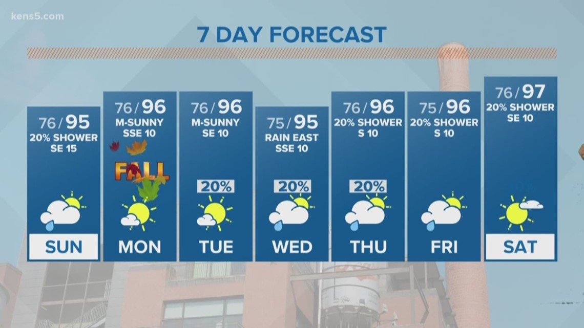 As fall approaches, summer weather lingers   First Alert Forecast