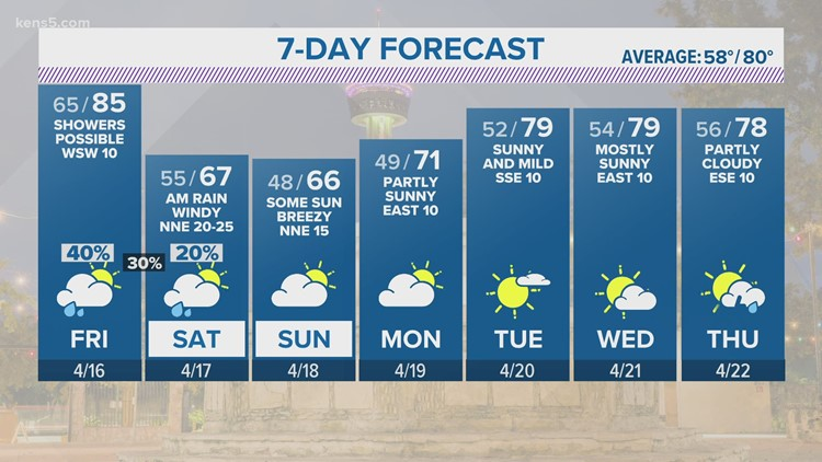 San Antonio avoids afternoon storms as clouds continue to linger   KENS 5 Forecast