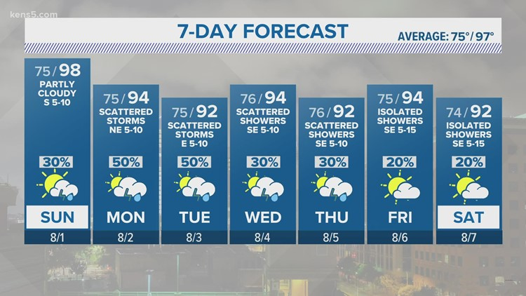Sunday will be hot, but San Antonio is set to avoid 100 degrees once again   KENS 5 Forecast