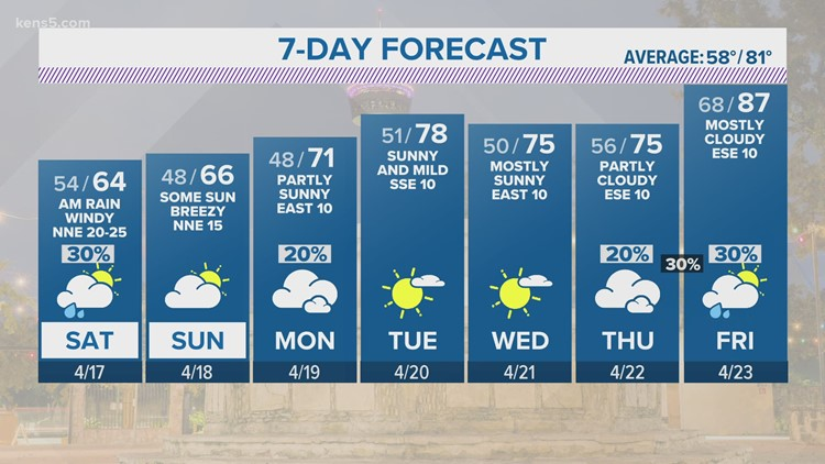 More rain expected to start the weekend   San Antonio Forecast