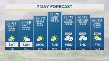 First Alert Forecast: Cool weekend before temperatures warm-up