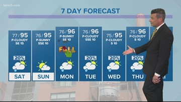 Near-record high temps continue into weekend | Forecast