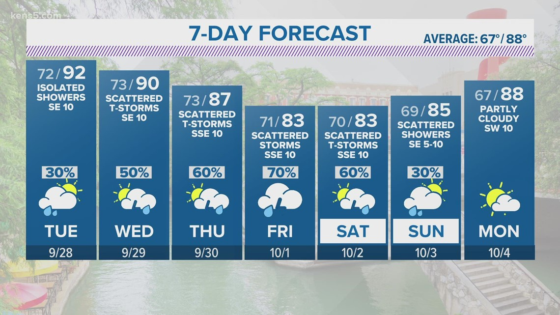 Significant rain chances throughout over the next several days call for rainy week ahead