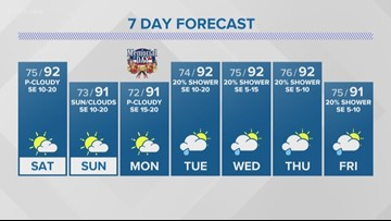 First Alert: Memorial Day Weekend to bring (what else?) heat, sunshine and more heat