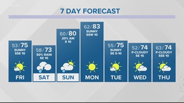 First Alert: Rainy weather incoming