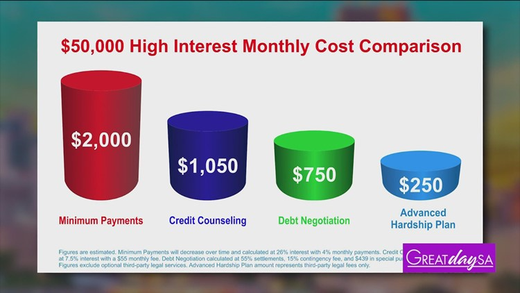 GREAT DAY SA: Debt Redemption Texas Debt Relief helps you manage mounting debt