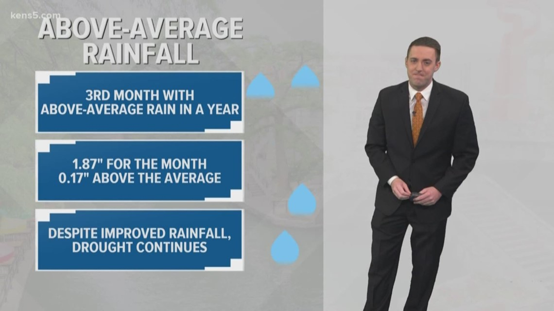 A look at our weather this January | Weather Minds