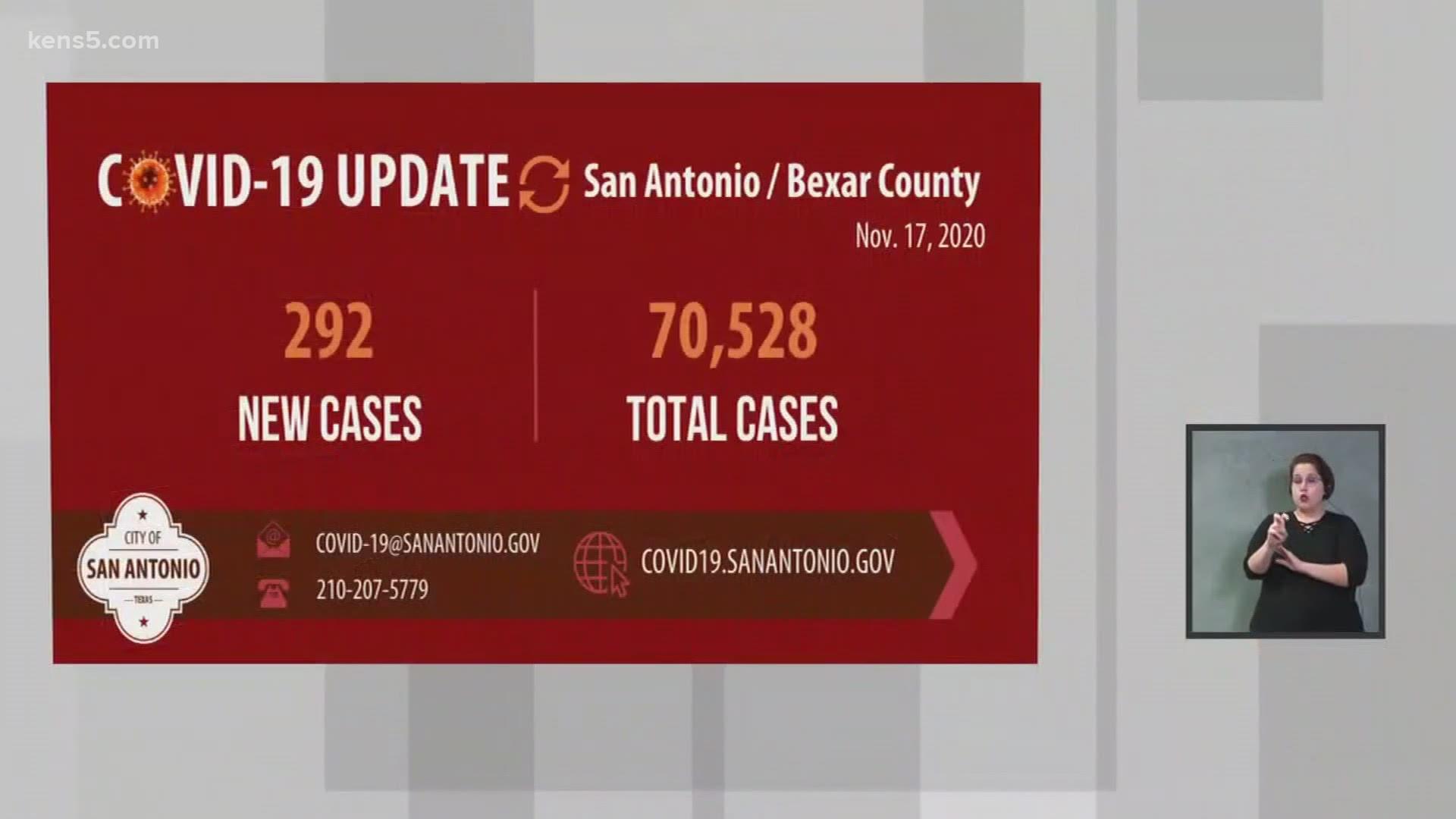Latest Coronavirus Updates For San Antonio And Texas November 17 Kens5 Com