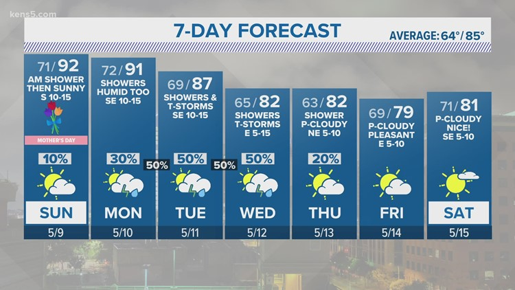 KENS 5 Weather: Clouds decrease for our Mother's Day afternoon