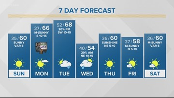 First Alert Forecast: Chilly week ahead