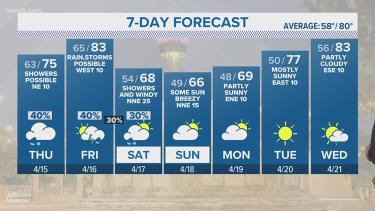 Thursday brings this week's strongest chances of rain yet for San Antonio   KENS 5 Forecast