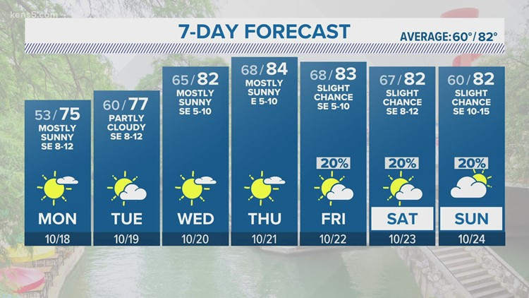 Cooler weather expected to start the work week   KENS 5 Forecast