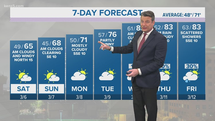 Winds picking up on hot Friday afternoon in San Antonio | KENS 5 Forecast
