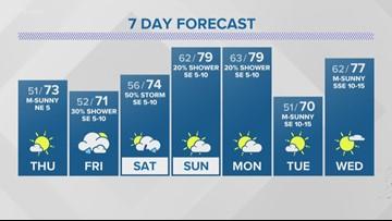 First Alert: Rain chances rise as the weekend nears