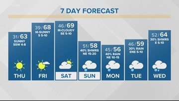 First Alert Forecast: Temperatures warm up slightly this weekend