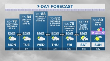 Heating back up this week! | KENS 5 Forecast