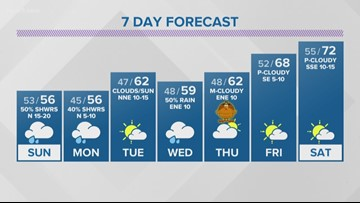First Alert: Warm temps to give way to chilly Sunday