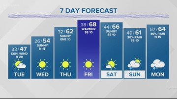 First Alert: Temps to stay to low this week