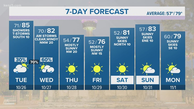 Rain chances rise before cool fall temps move in   KENS 5 Forecast