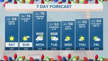Another fabulous weekend for San Antonio | First Alert Forecast