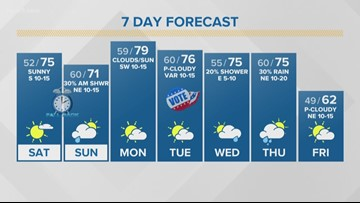 First Alert Forecast: Beautiful weather this weekend, rain chances return mid-week