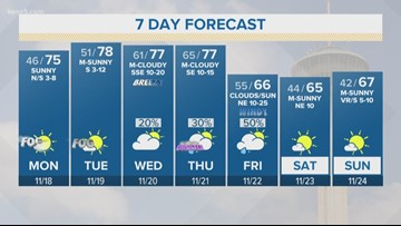 First Alert: Temps in the 70s throughout the next few days