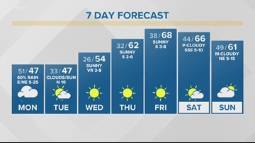 First Alert Forecast: Freezing temperatures heading to San Antonio