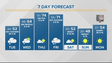 First Alert Forecast: Shower chances increase throughout the week