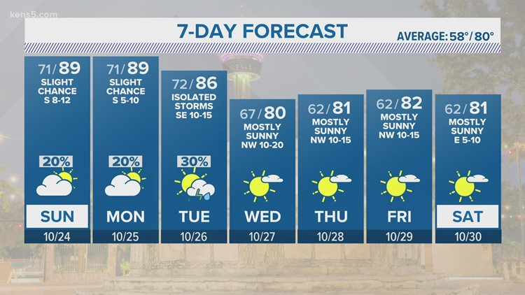 Sunday to bring encore of morning fog, afternoon warmth and high humidity   KENS 5 Forecast