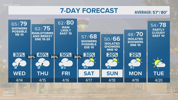 Wednesday morning drizzle possible as overcast weather continues   KENS 5 Forecast