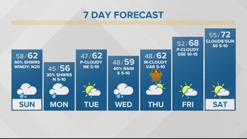 FIRST ALERT: Cold front brings cooler weather, rainy chances