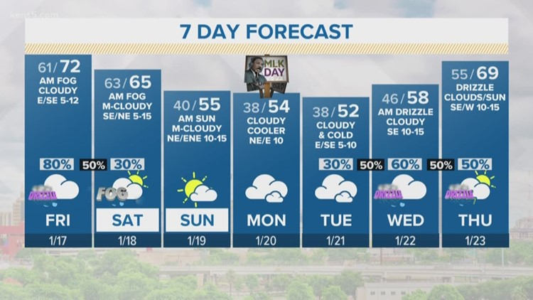 Good chance of showers with temperatures slowly warming | Forecast