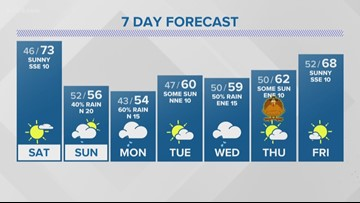 First Alert: Cold temps, rainy weather to return