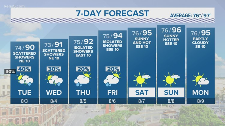 More rain expected this week   KENS 5 Forecast