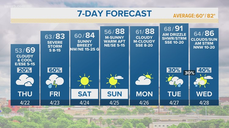 KENS 5 Weather: Cloudy with a very slight chance for showers