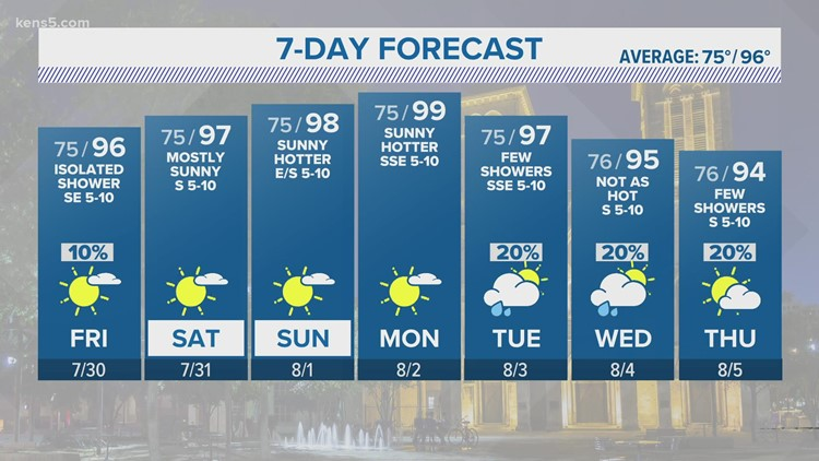 Isolated shower possible on mostly dry Friday in San Antonio   KENS 5 Forecast