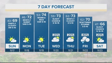 First Alert: Dry for now, rain chances back mid-week