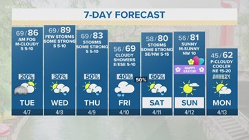 KENS 5 Weather: Mostly cloudy and very warm