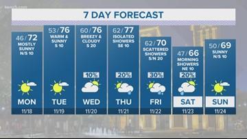 Temperatures climb over next few days