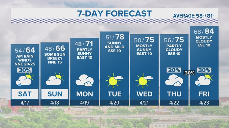 Windy, cooler weekend behind the front   KENS 5 Forecast