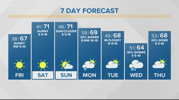 First Alert Forecast: Sunny weekend in the 70s ahead
