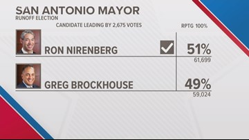 Ron Nirenberg re-elected as San Antonio mayor; three new council members win seats