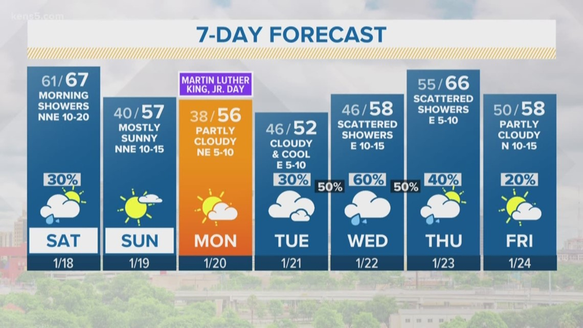 Cold front brings rain chances Saturday morning | Forecast
