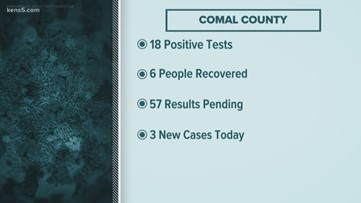 Comal County leaders approve funding for outside specialist to help track coronavirus within community