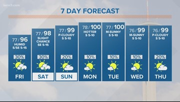 First Alert Forecast: Slight chances for rain for next couple of days