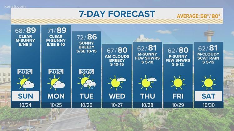 Above average temperatures Sunday, rain chances kick off week